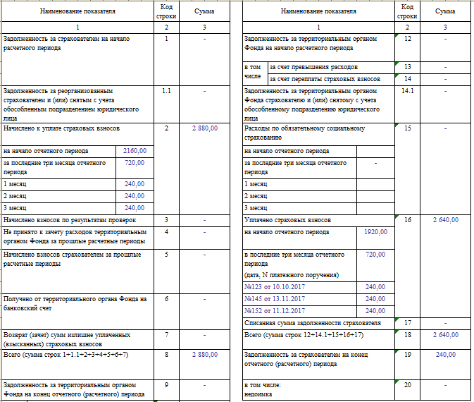 Таблица 2 формы 4-ФСС