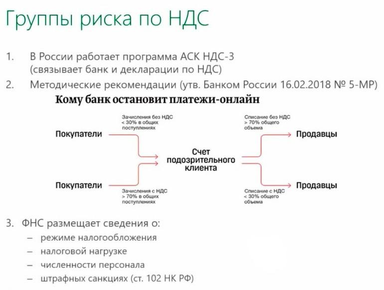 Схема: группы риска по НДС
