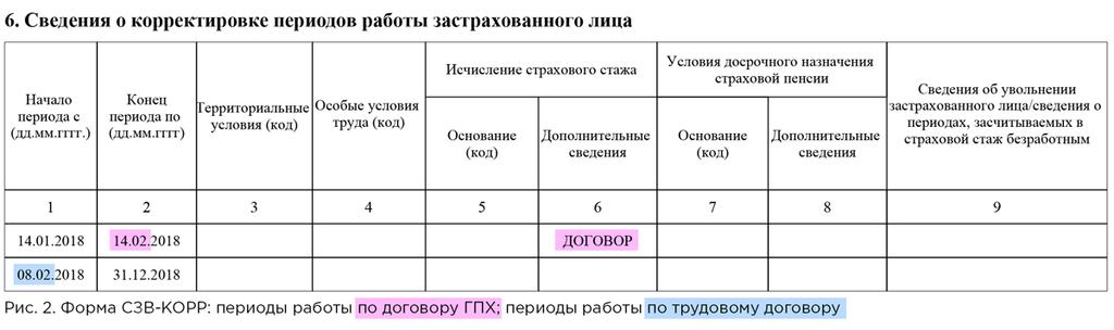 СЗВ-КОРР
