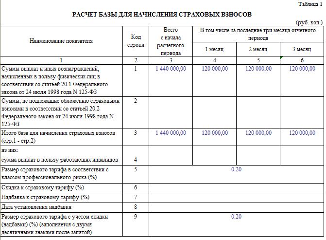 Таблица 1 формы 4-ФСС