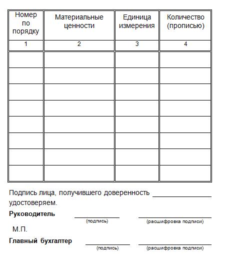 Таблица с данными о товарах