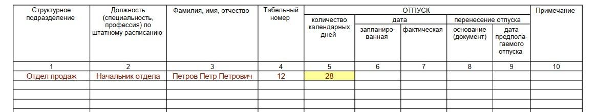 Т-7, Количество дней отпуска