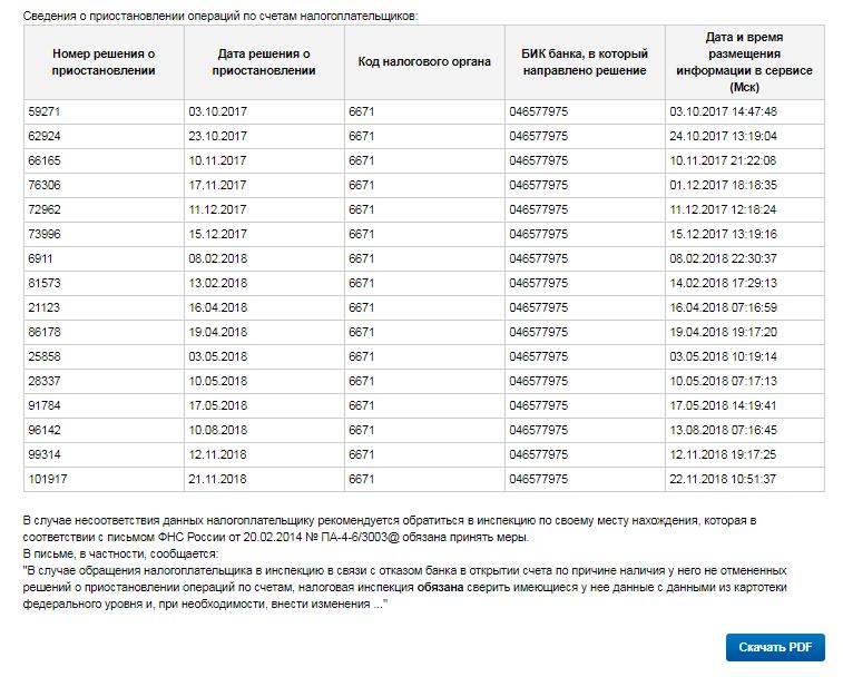 Таблица с решениями о блокировке счетов