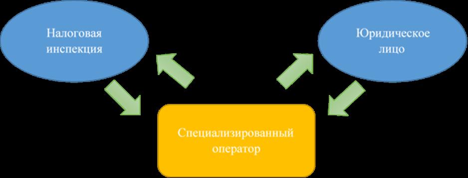 Схема ЭДО с ФНС