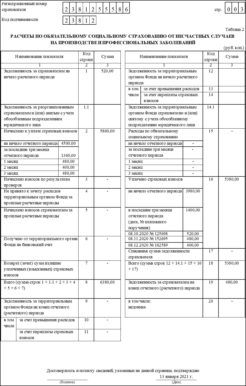 Расчёт и уплата страховых взносов 4-ФСС